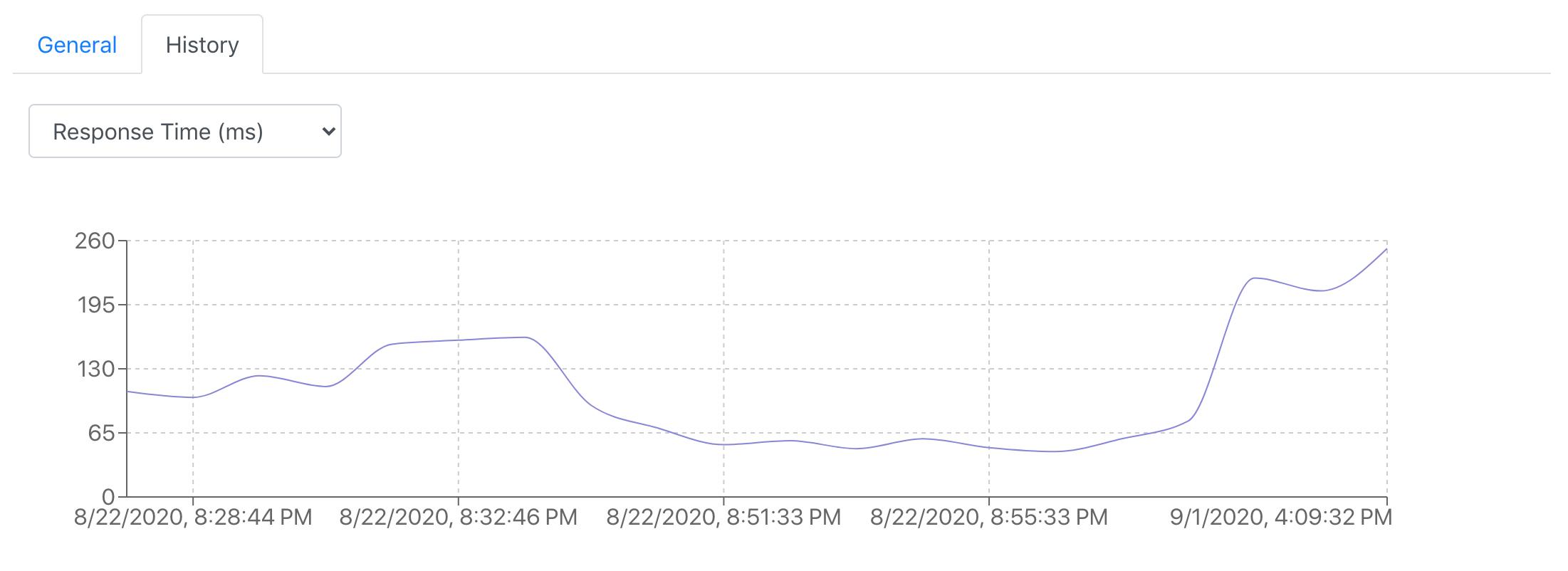 blog-september-2020-new-chart-response-time